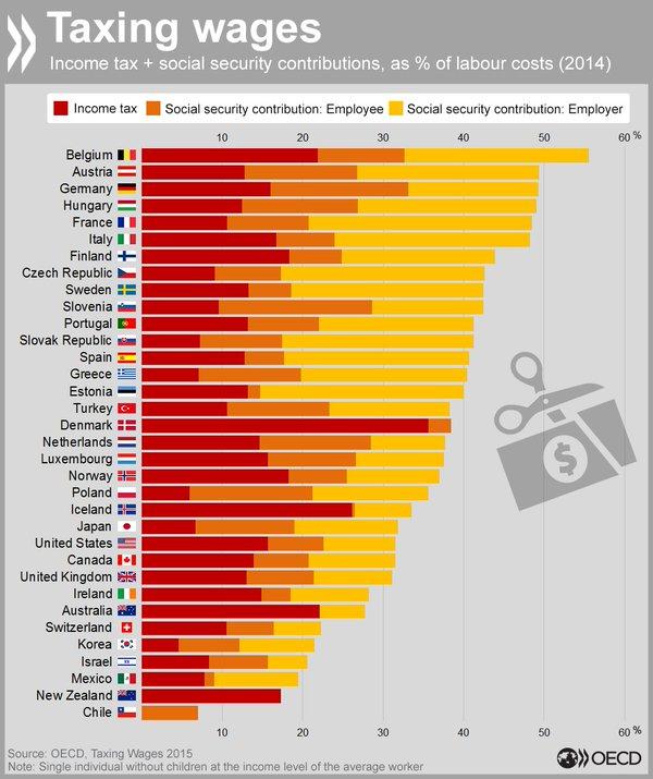 Zdanění práce