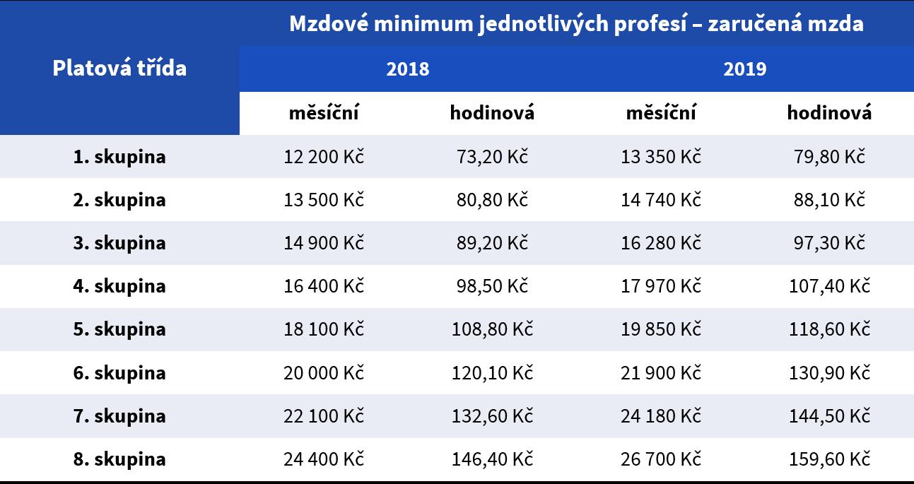 Mzdové minimum jednotlivých profesí – zaručená mzda