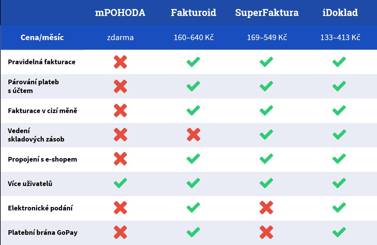 Srovnání vybraných fakturačních systémů