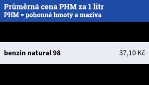 Průměrná cena PHM