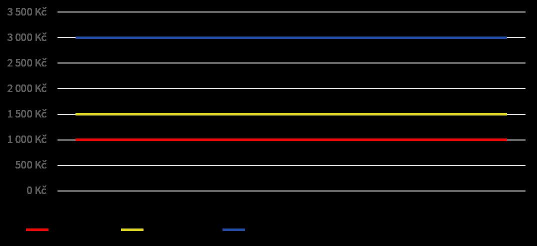 Modelový příklad prognózování: Žádná sezónnost, žádný růst