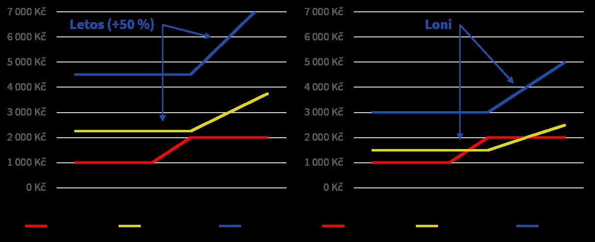Modelový příklad prognózování: Sezónnost s růstem
