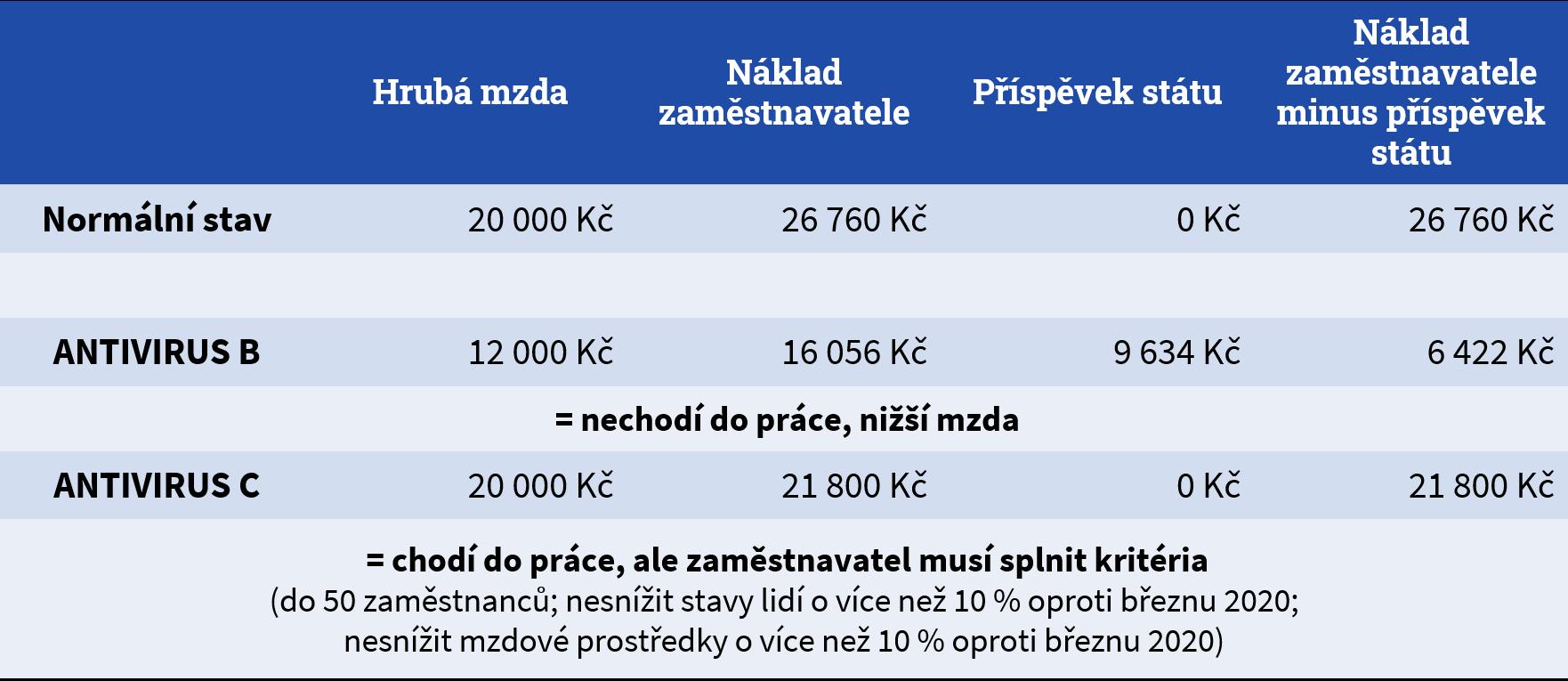 Kolik stojí zaměstnanec